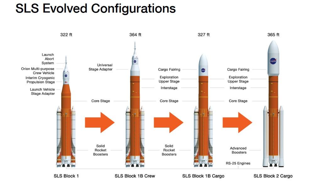 Versioni SLS bilancio NASA
