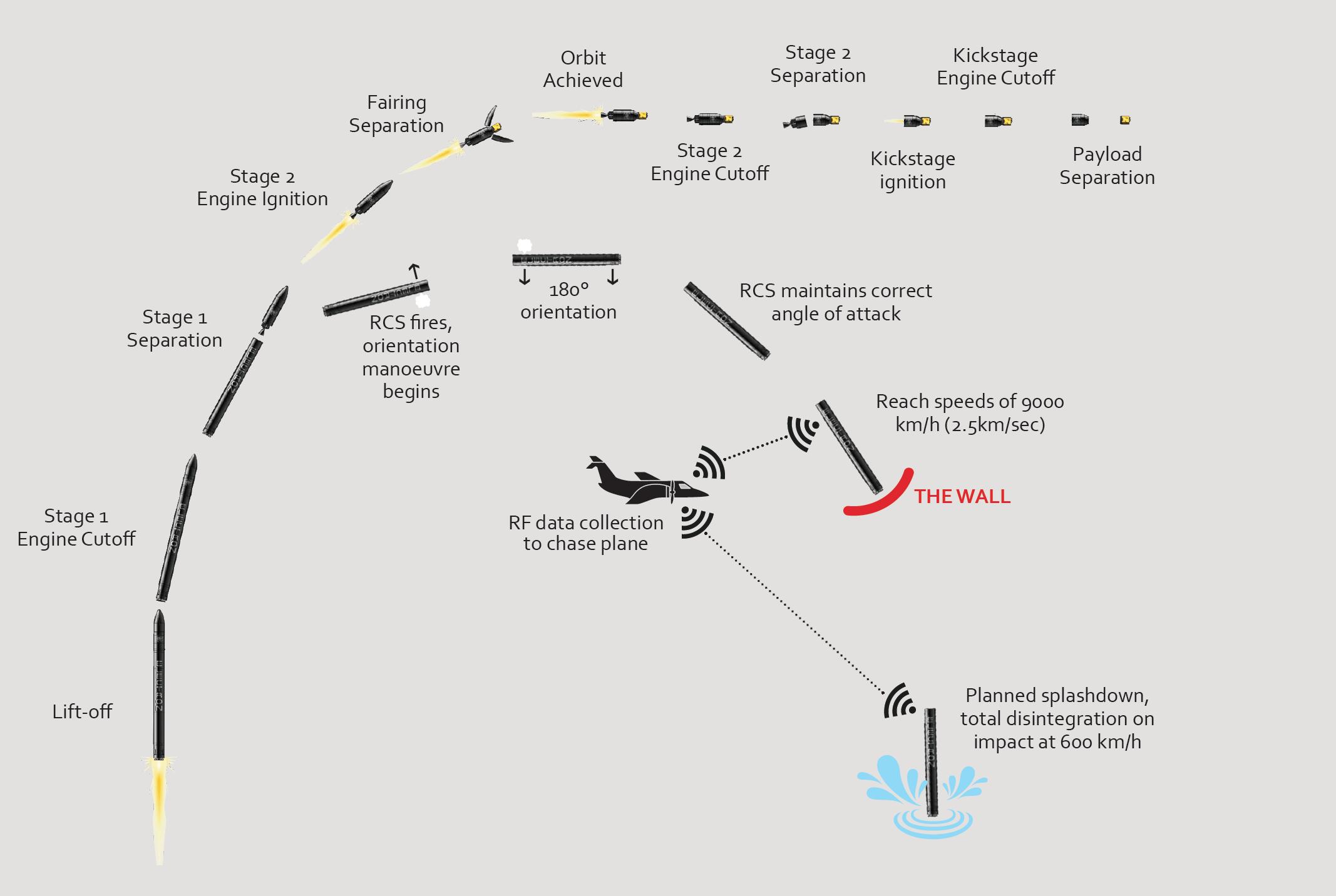 Schema delle fasi di lancio dell'Electron.