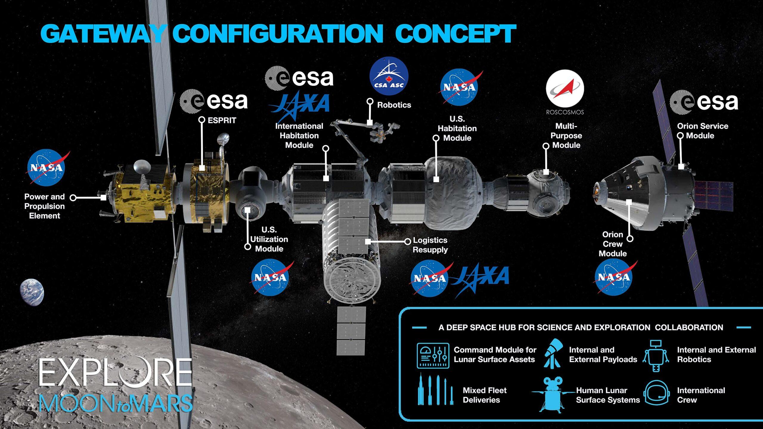 Schema Lunar Gateway
