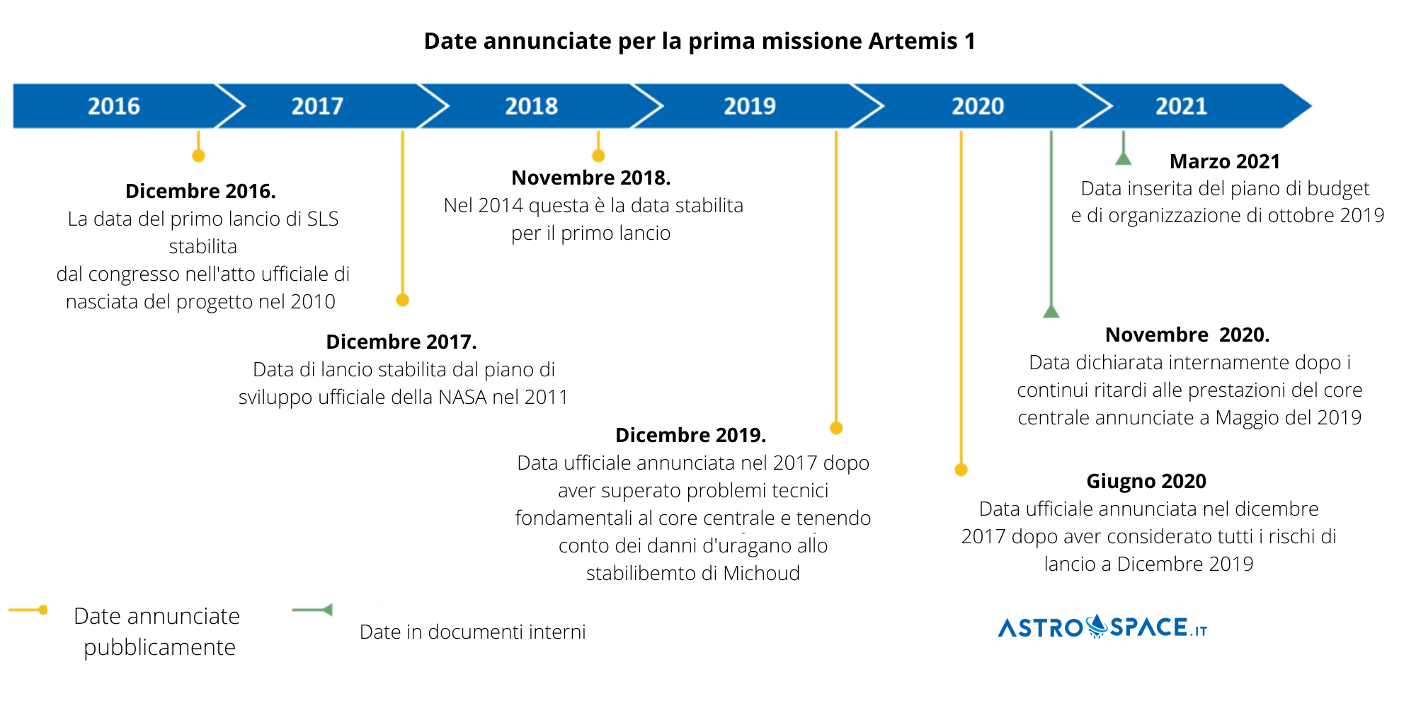 Date Artemis 1