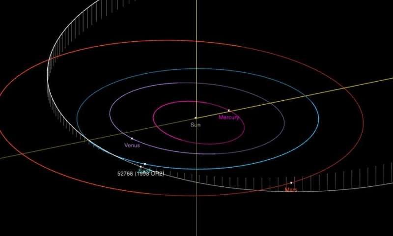 L'orbita di 1998 OR2.