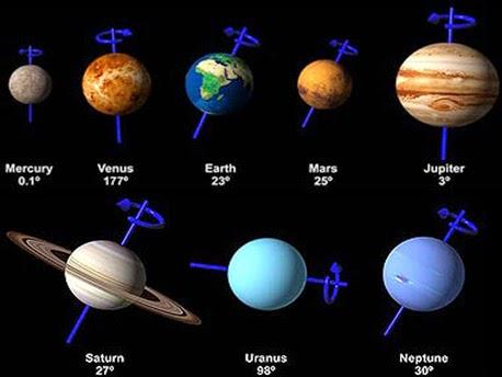 Asse di rotazione dei pianeti.