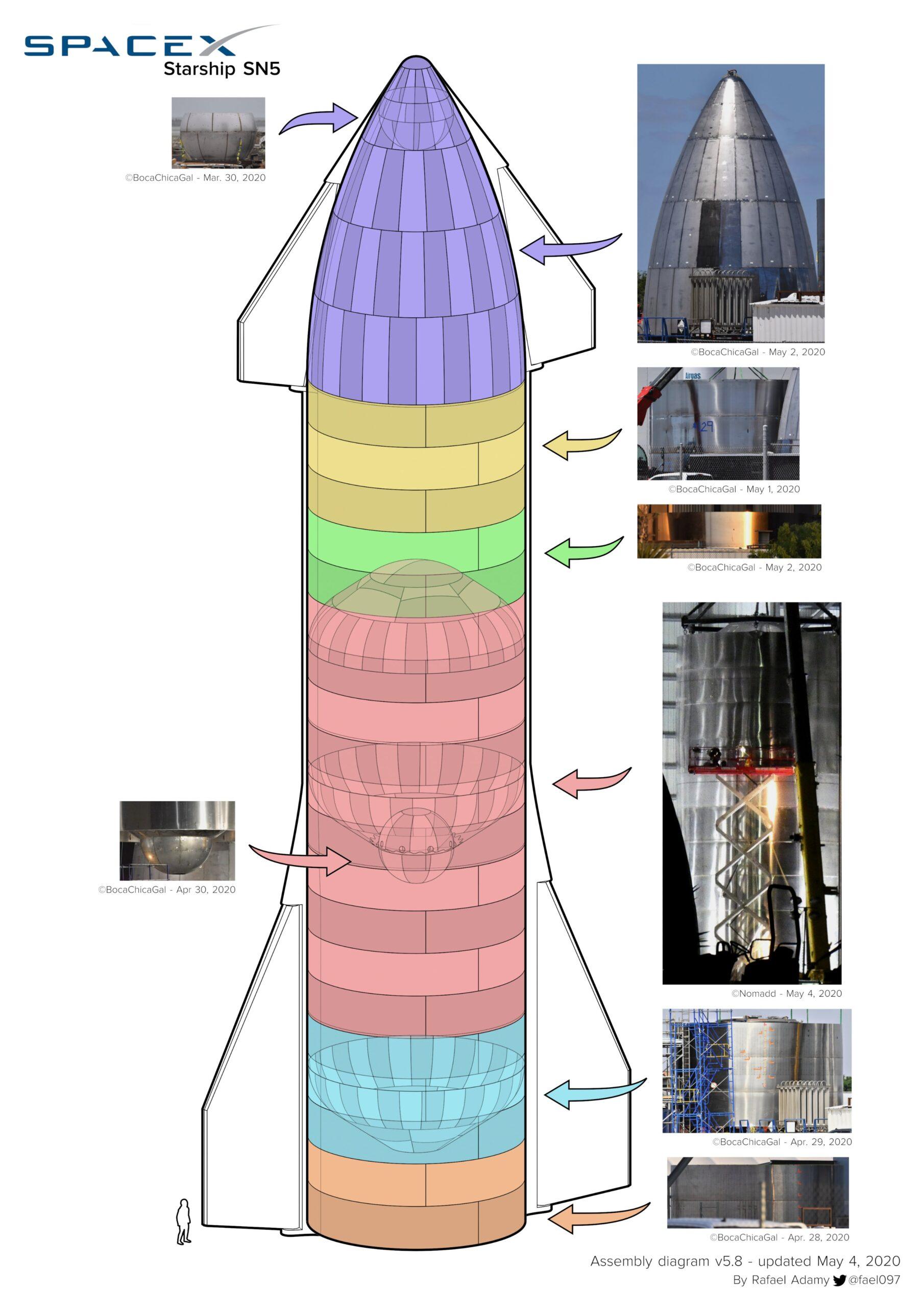 schema SN 5