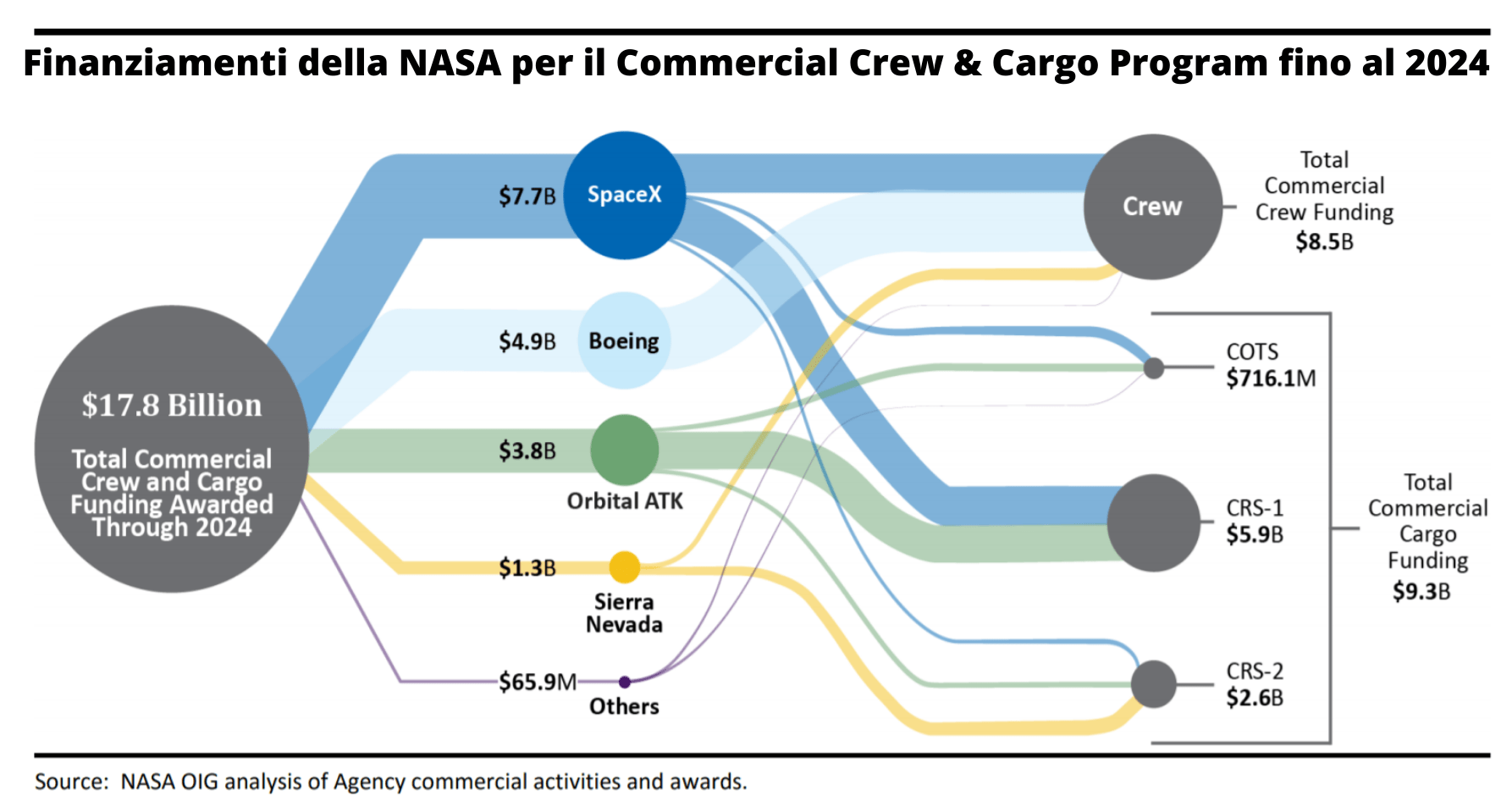 Commercial Crew Program costi