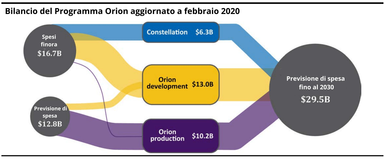 Orion costi