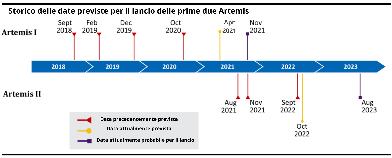 missioni Artemis