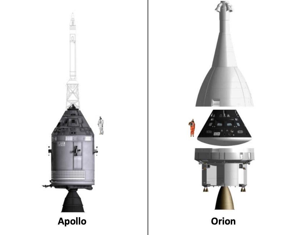 Apollo Vs Orion