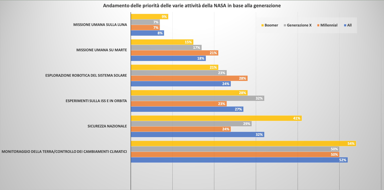 Preferenze degli americani sulle missioni spaziali.