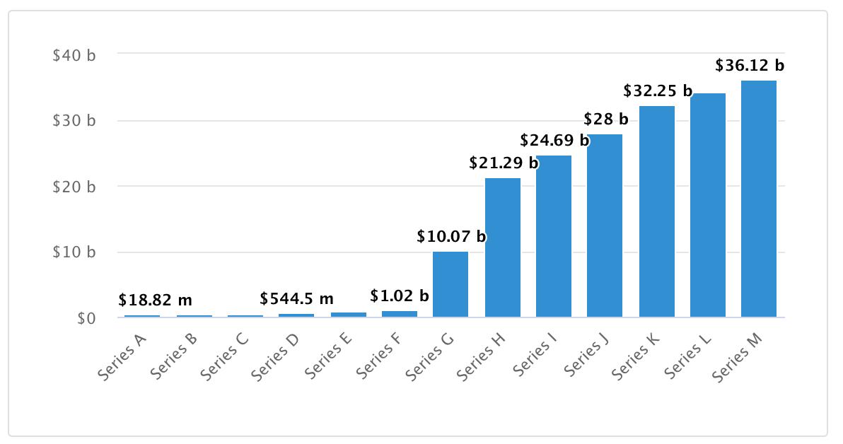 SpaceX capitalizzazione finanziamenti.