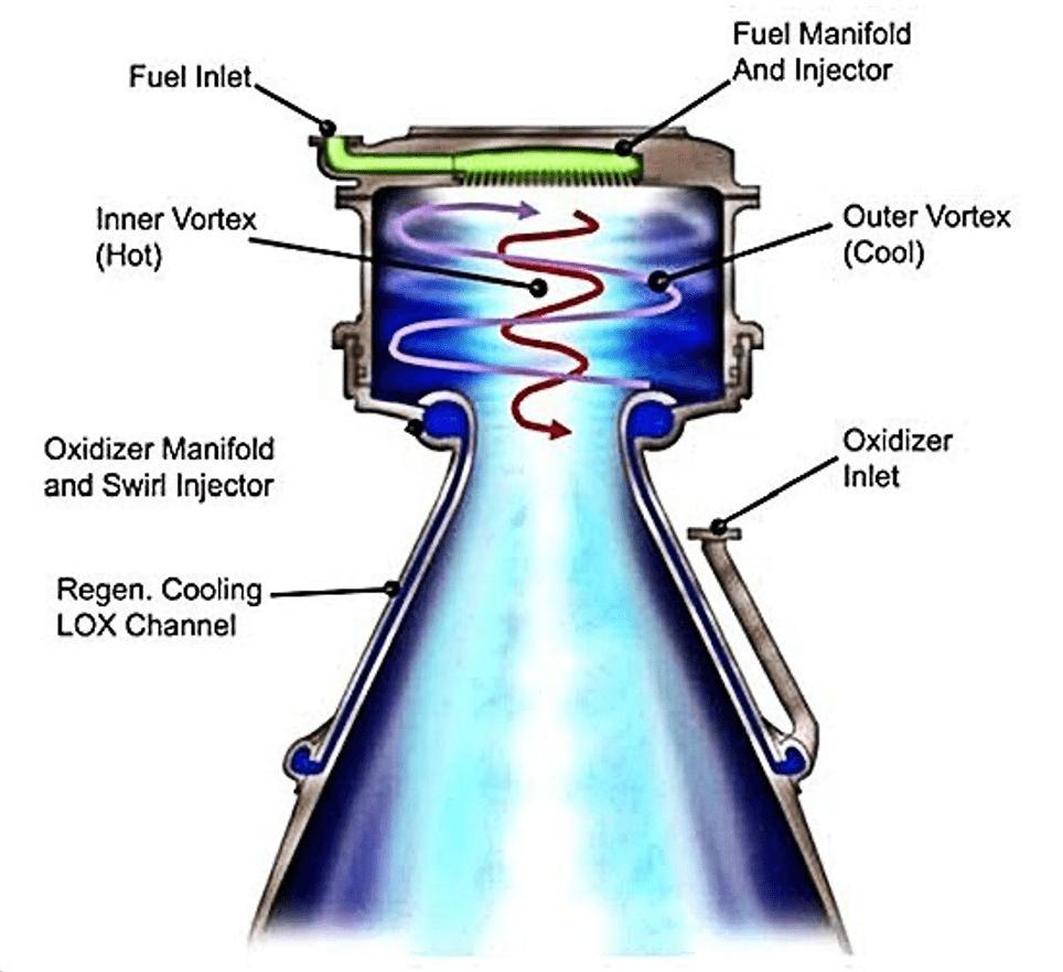 Endoreattore Vortex