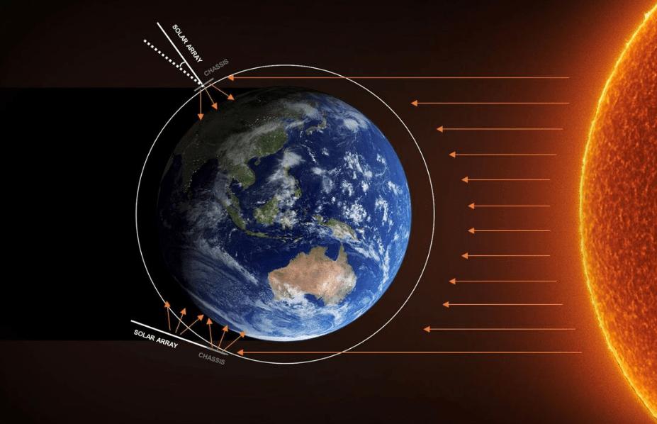 Tracciamento detriti spaziali