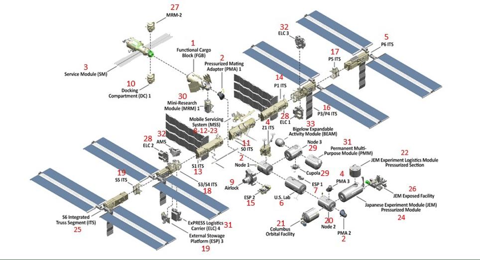 ISS completa