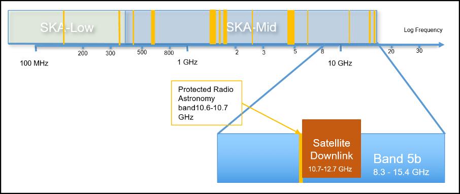 Megacostellazioni SKAO radiotelescopi