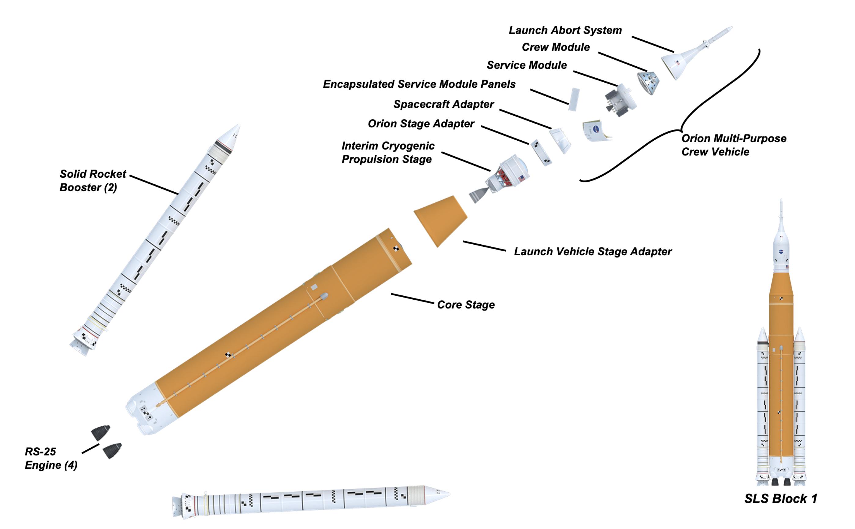 SLS NASA
