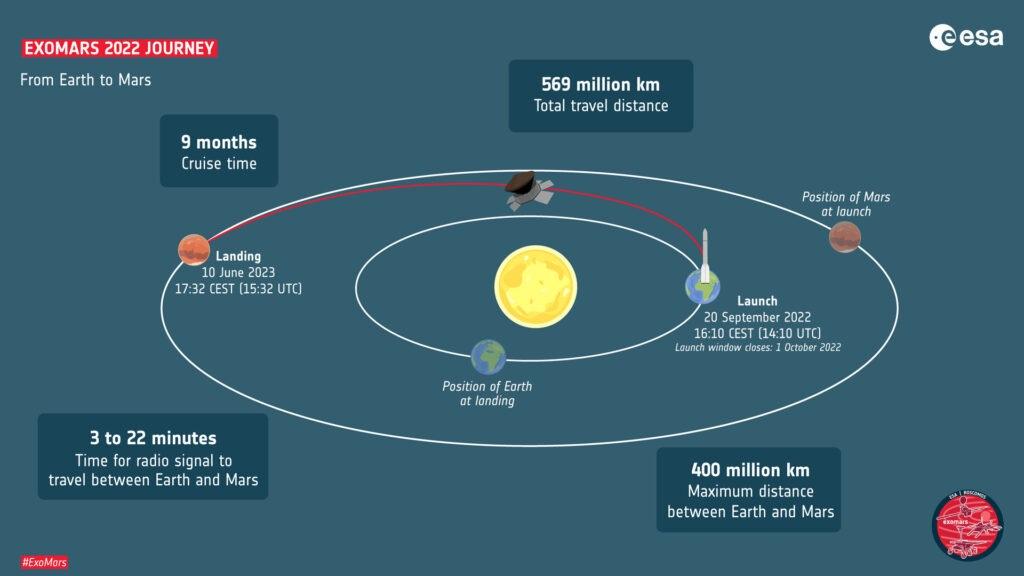 Cronache Marziane Marte sonda