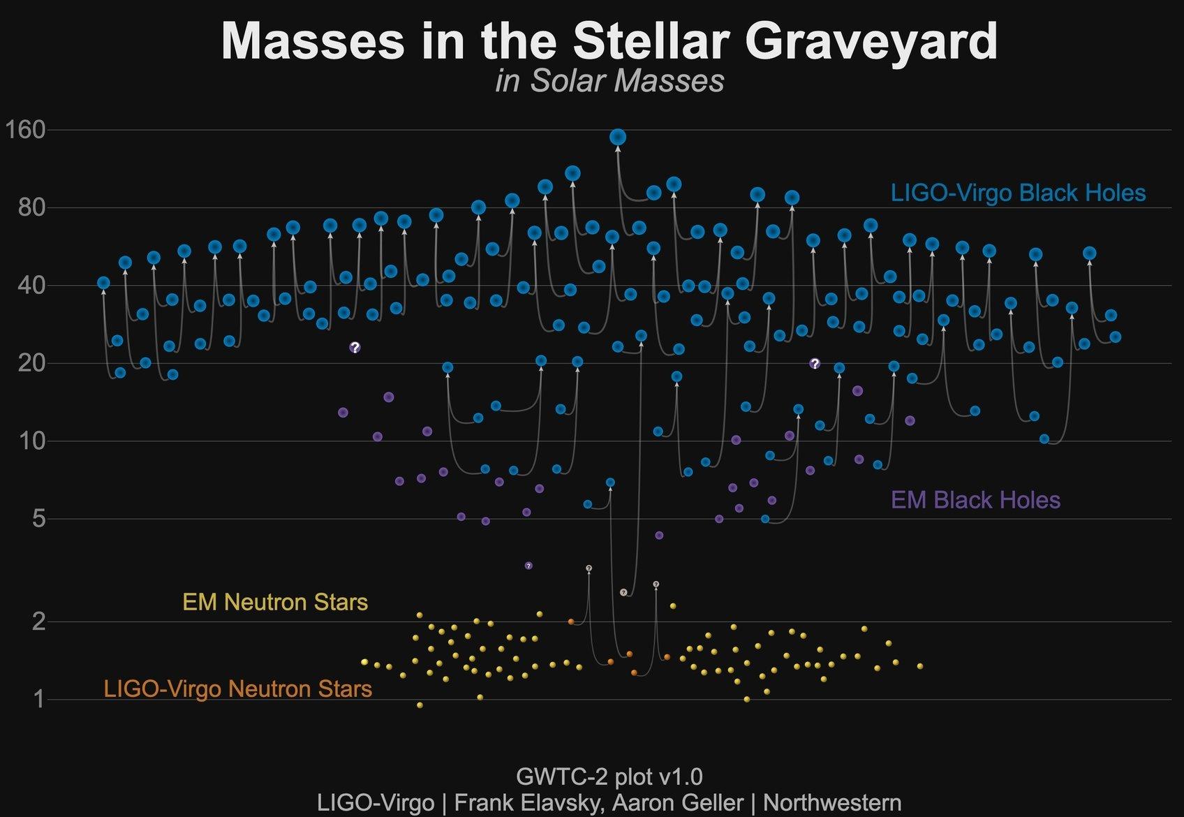 LIGO Virgo Onde gravitazionali.