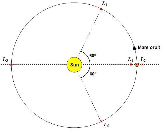 Punto Lagrangiano L4 Marte