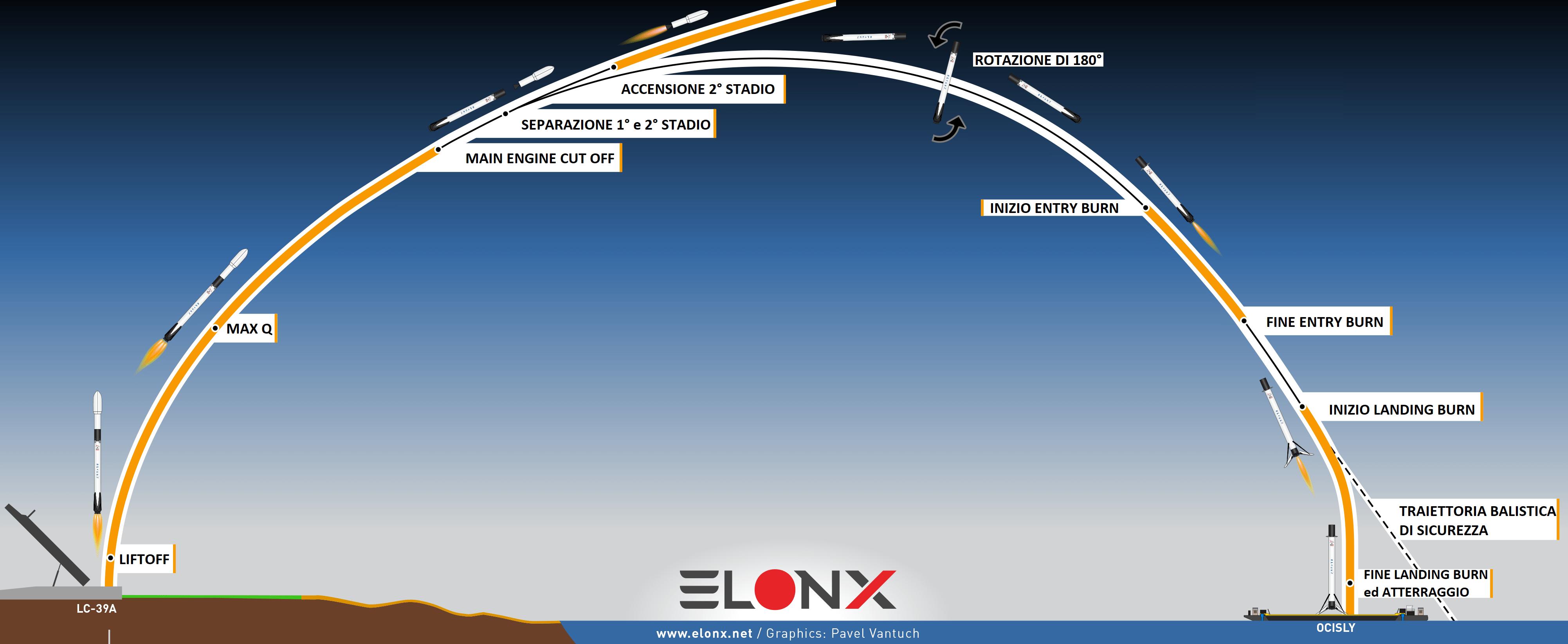 Rientro Falcon 9 SpaceX