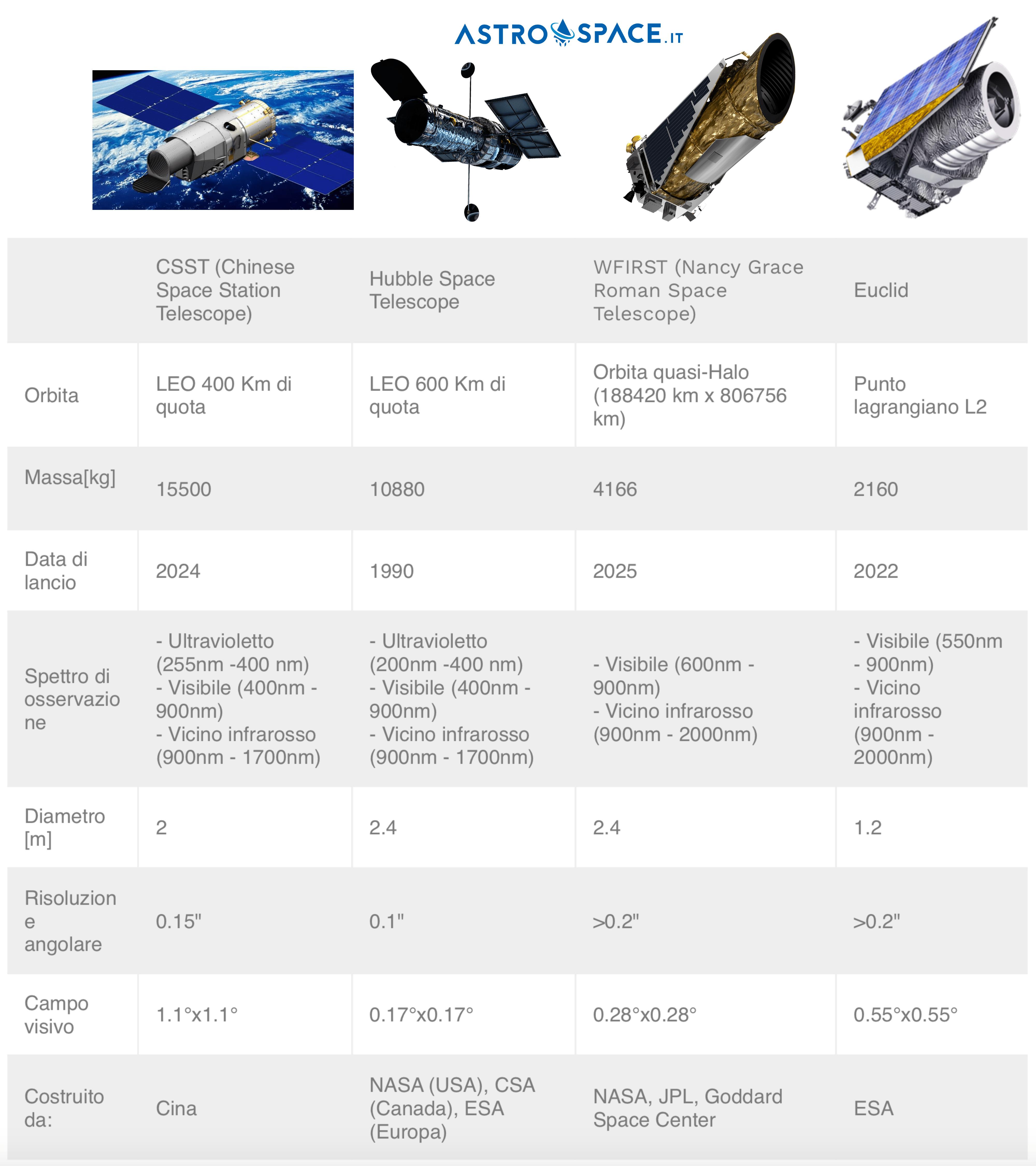 Telescopio spaziale cinese confronto