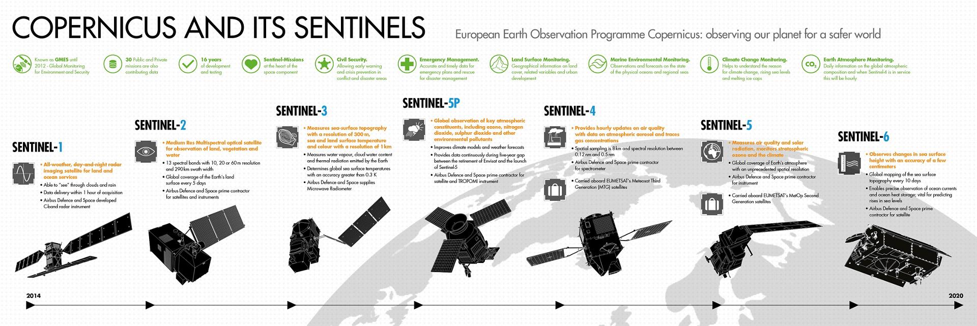 Tutte le missioni Sentinel. Credits: Airbus