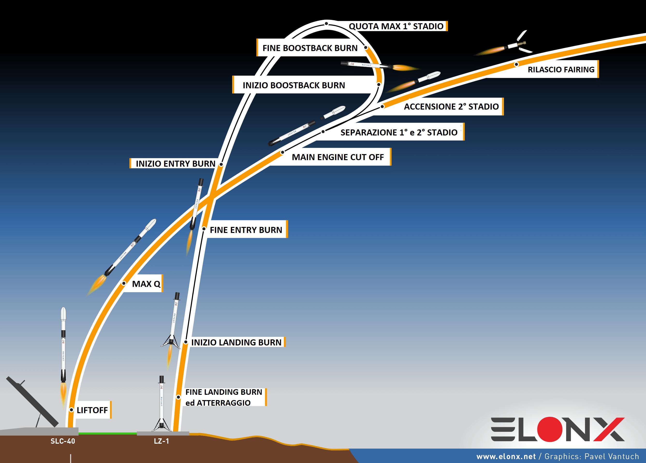 Rientro Landing Zone Falcon 9