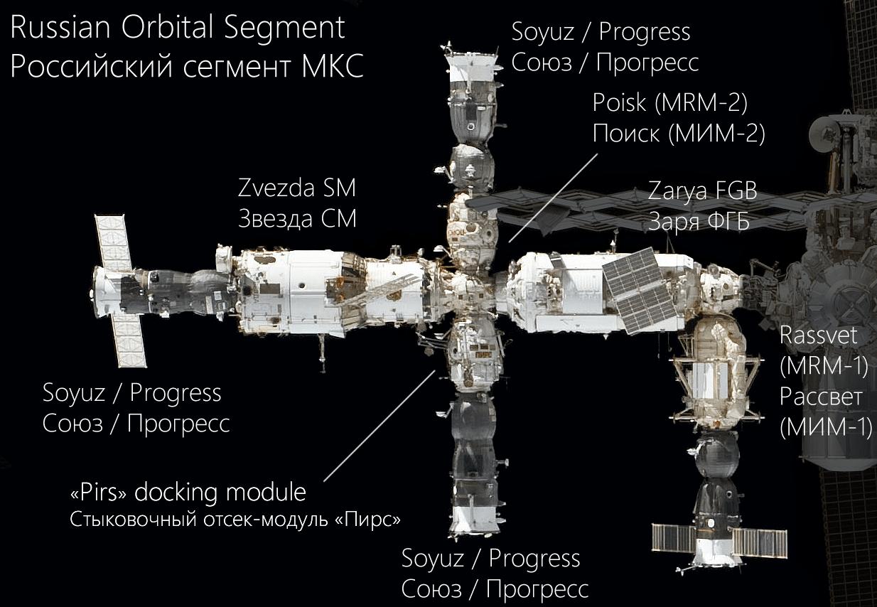 La posizione del modulo Zveda, sulla sinistra, attraccato al quale si trova una capsula di rifornimento Progress, sempre a sinistra. Credits: NASA/Roscosmos