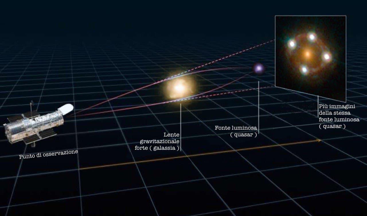 lente gravitazionale forte costante di Hubble