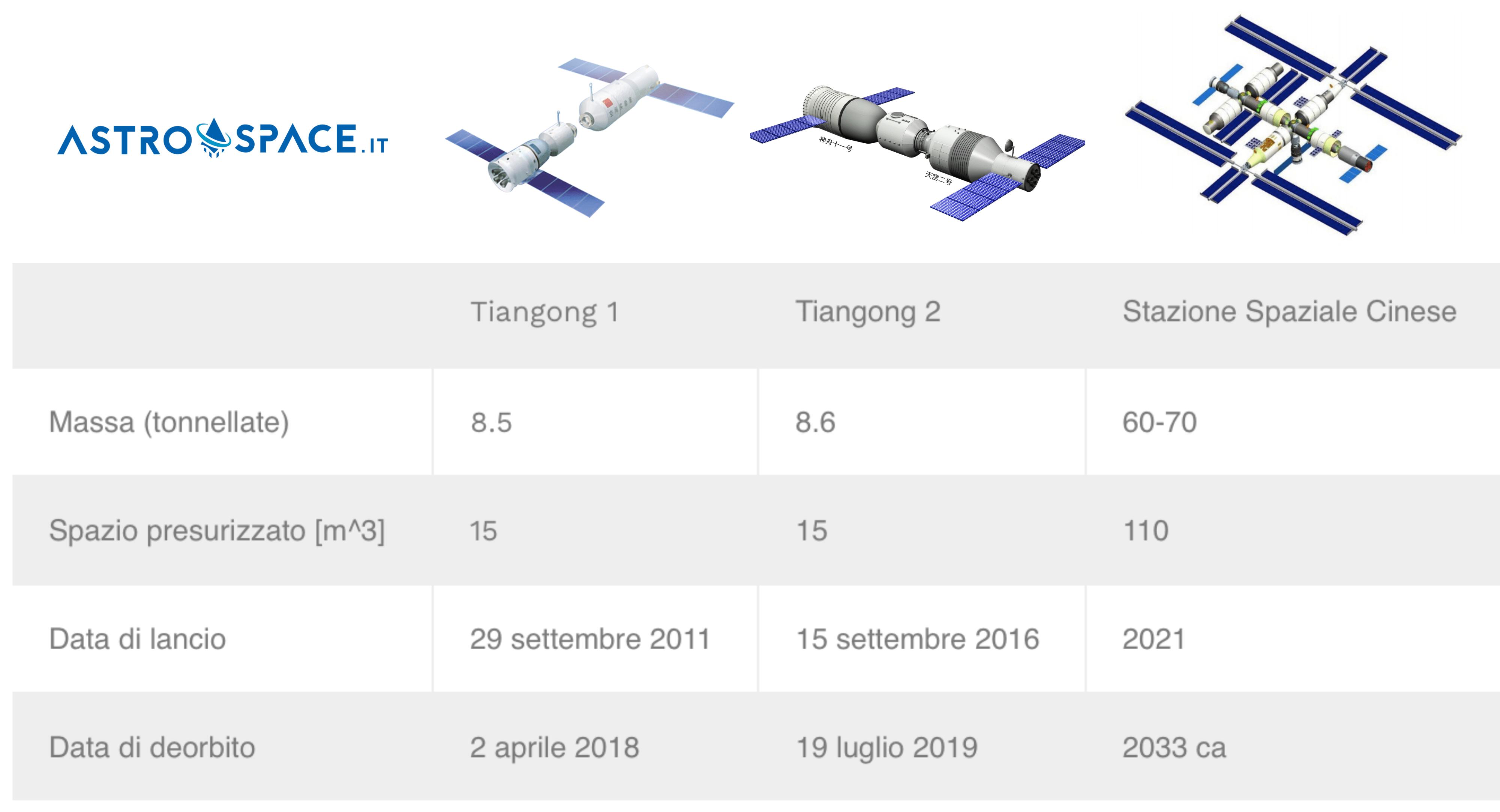 Confronto fra le due precedenti stazioni spaziali cinesi, le Tiangong 1 e 2. Entrambe le stazioni sono composte da un solo modulo e attraccate alla capsula Shenzhou. Confronto realizzato da Astrospace.it