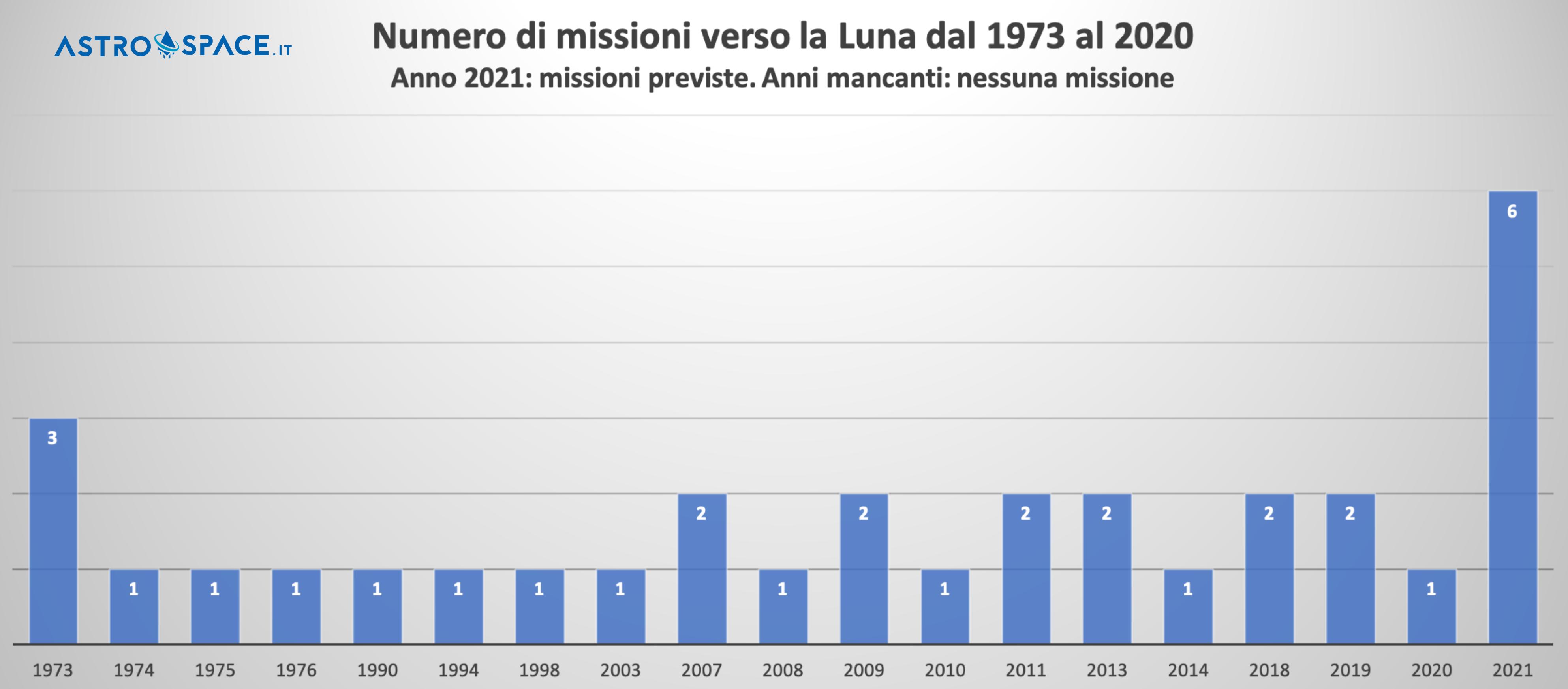 Missioni verso la Luna