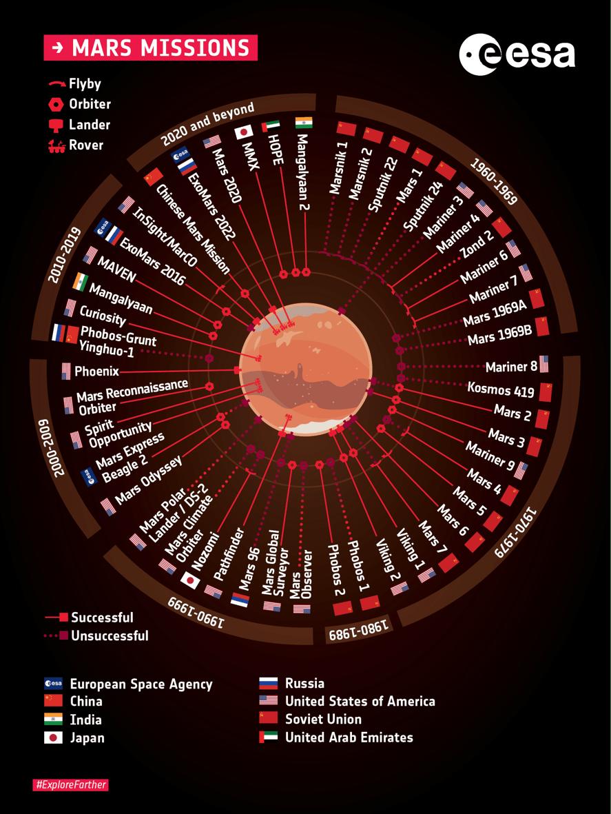 Missioni Marte elenco
