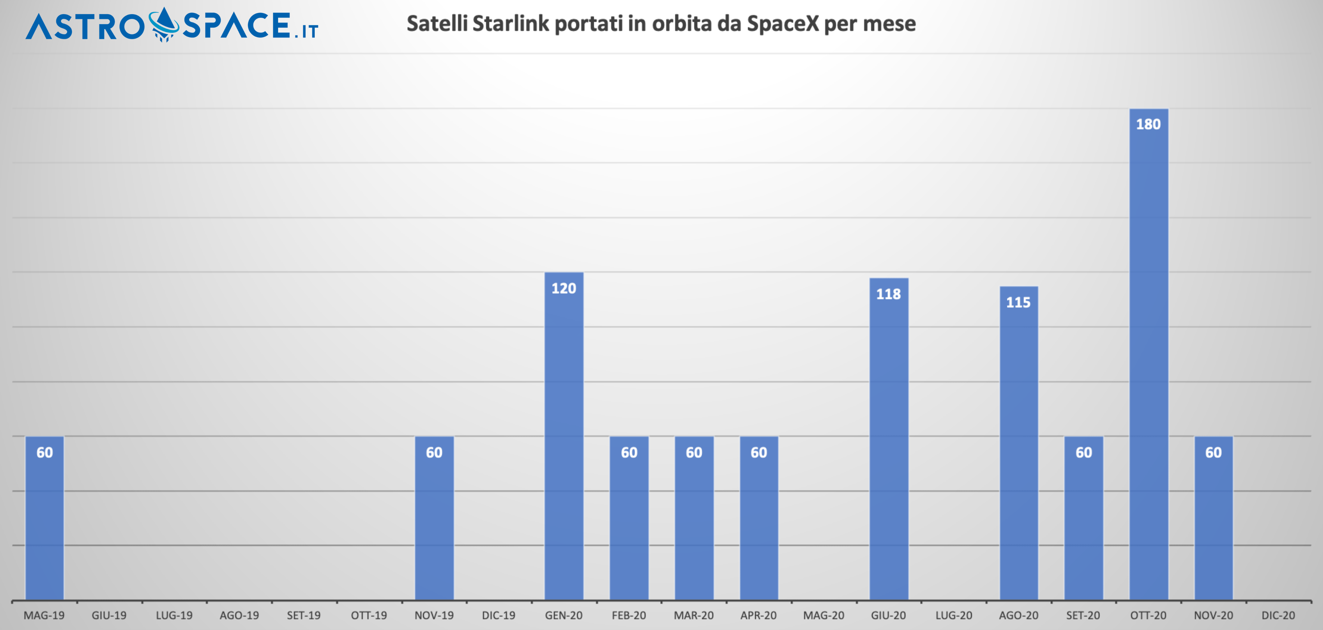 Starlink 2020 SpaceX