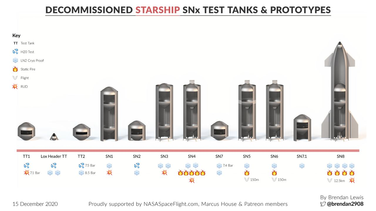 Starship 2020 SpaceX Test SN