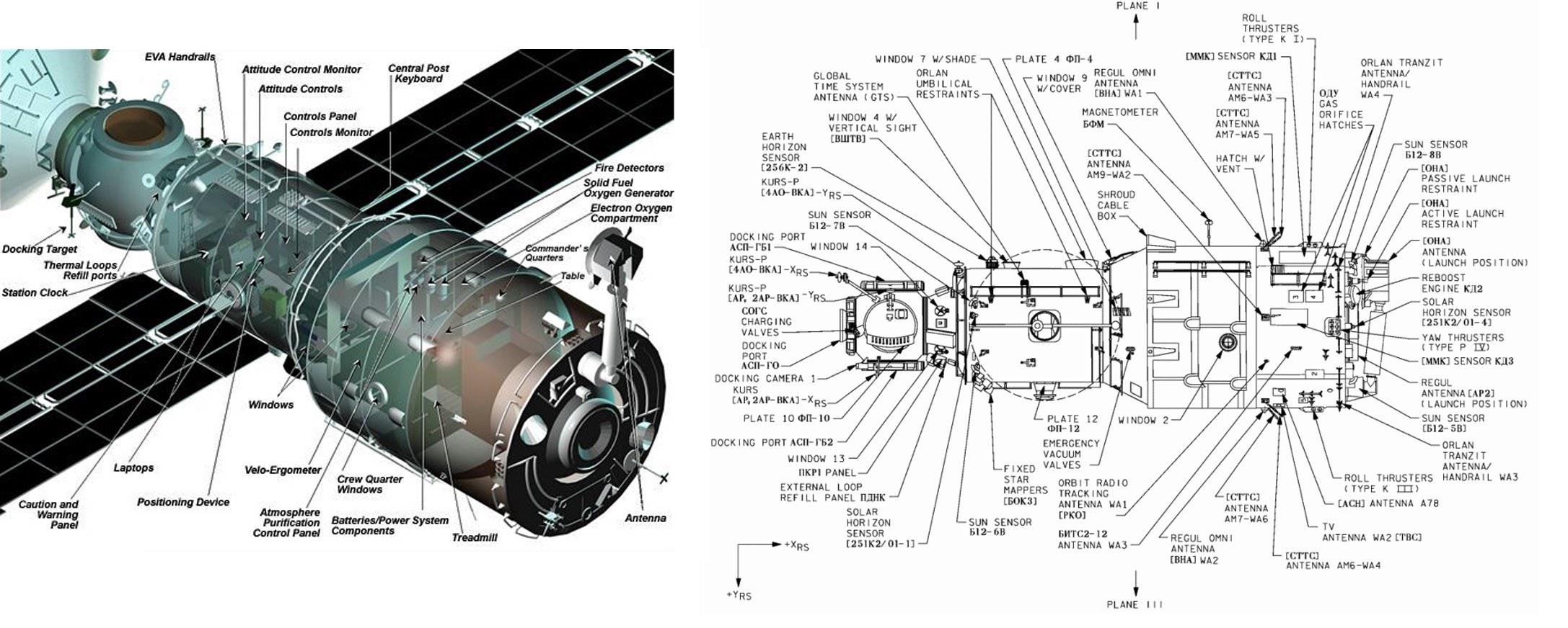 Uno schema del modulo Zvezda, dove si trovano le perdite d'aria sulla ISS.