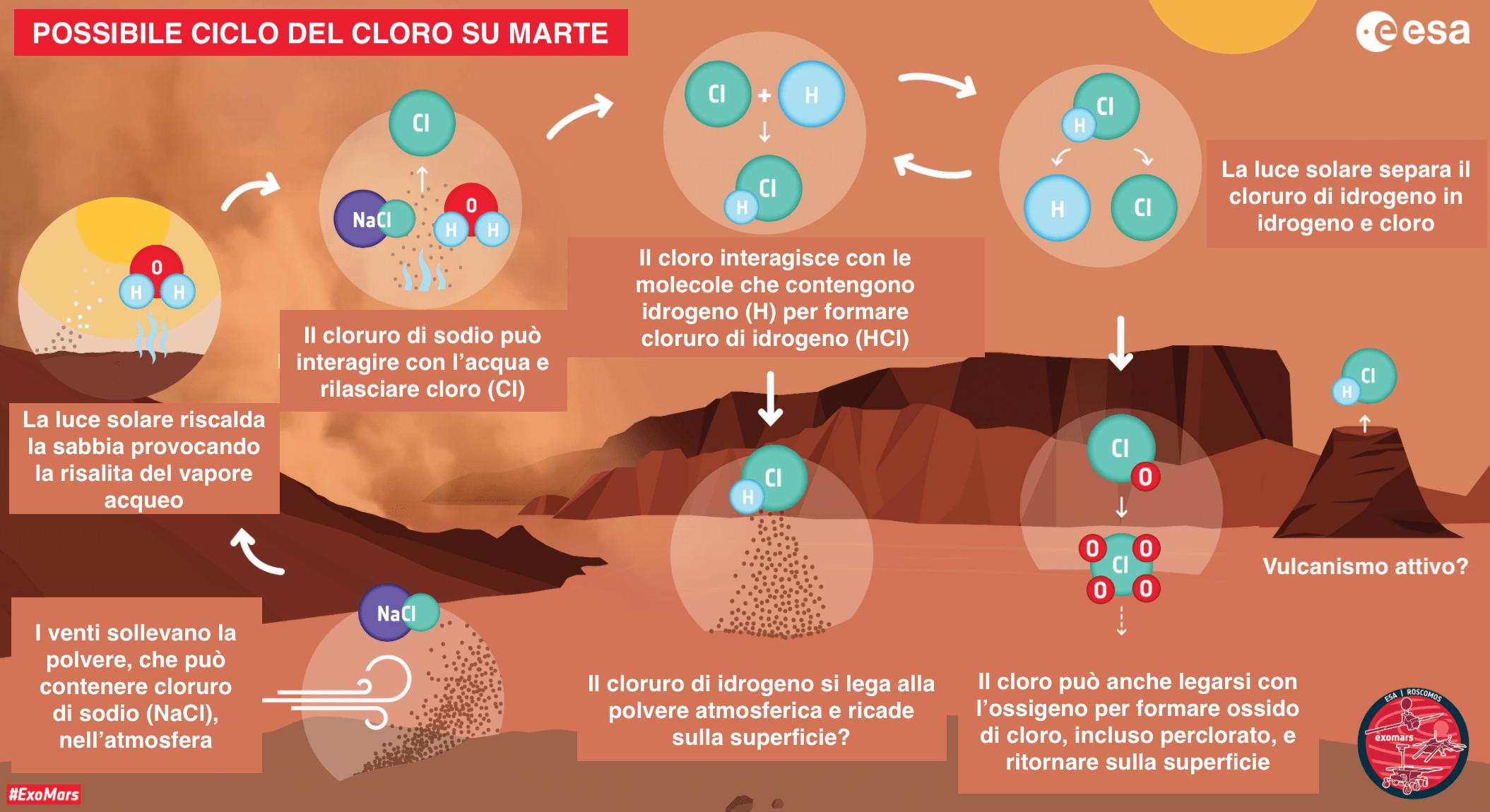 Rappresentazione grafica semplificata del ciclo chimico del cloro teorizzato per spiegare la formazione del cloruro di idrogeno sul pianeta Marte durante le tempeste di sabbia. Credits: ESA. Traduzione Astrospace.it