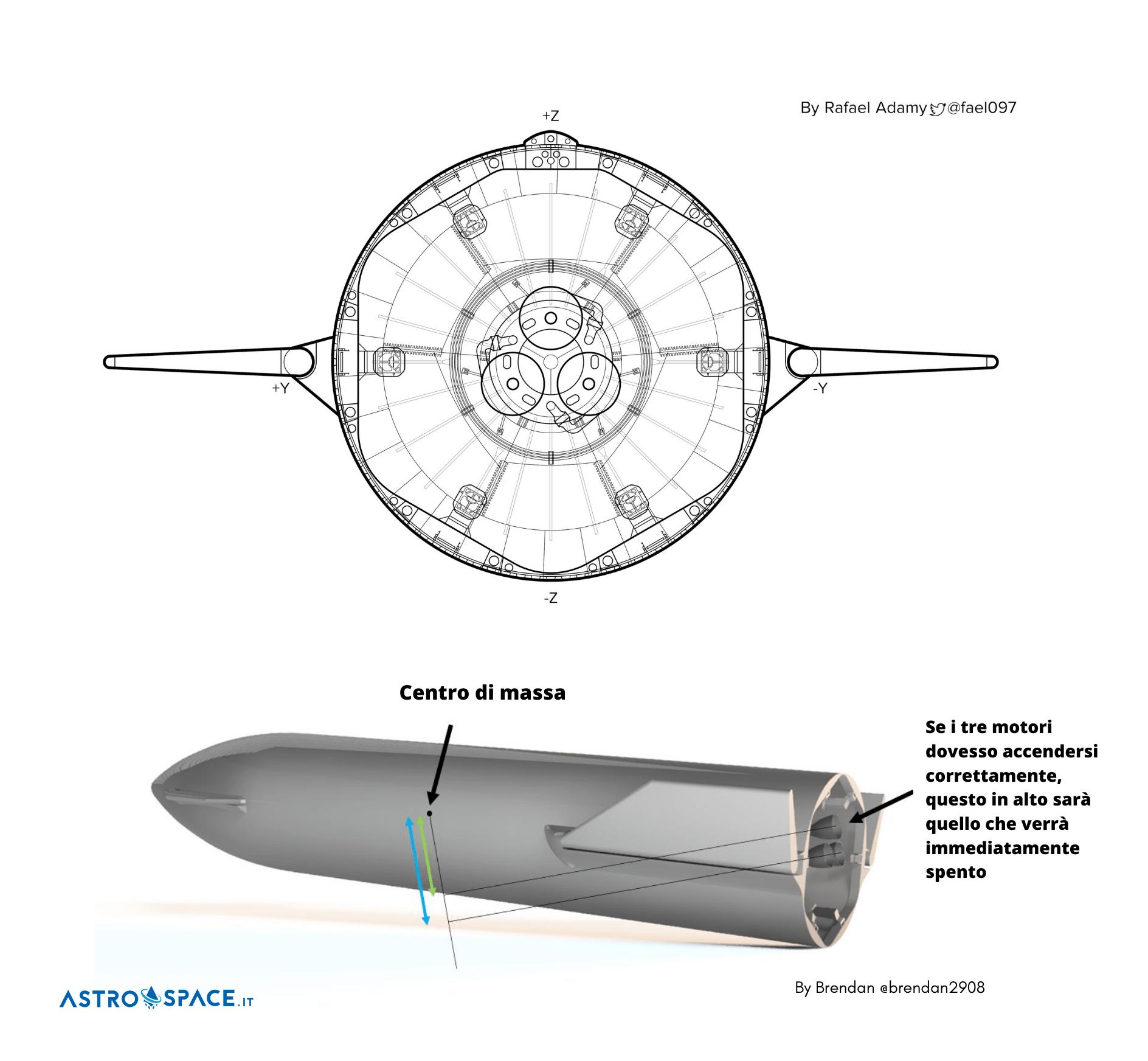 I tre motori Raptor alla base di Starship. Nella nuova modalità proposta da Elon Musk il motore in alto verrà spento per primo. Credits: Rafael Adamy / Brendan / Astrospace.it