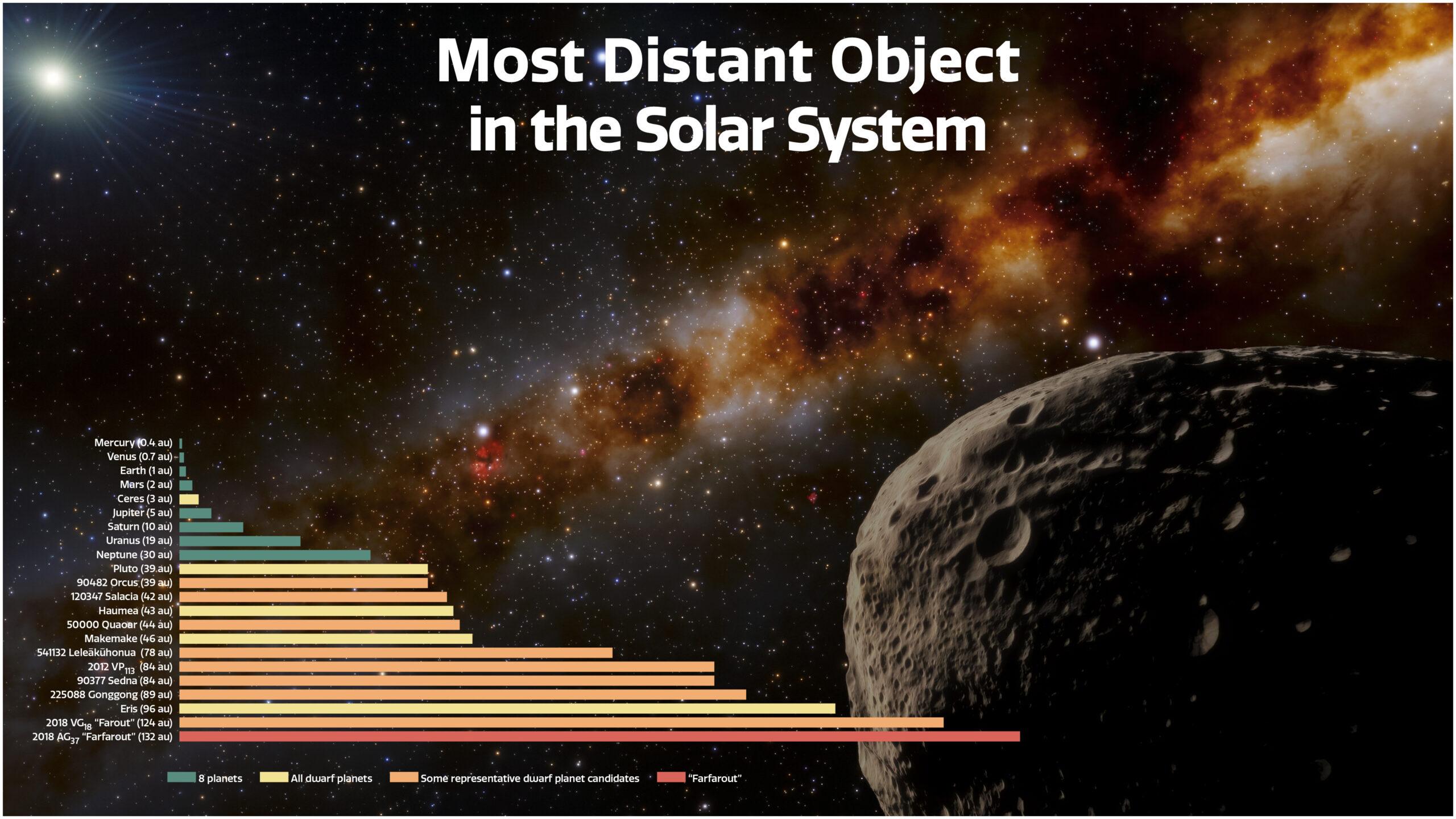 In questa illustrazione sono rappresentate le distanze dei pianeti (in verde) di alcuni pianeti nani (in giallo), di alcuni candidati ad essere dei pianeti nani (in arancione) e di Farfarout (in rosso). Credits: NOIRLab/NSF/AURA/J. da Silva