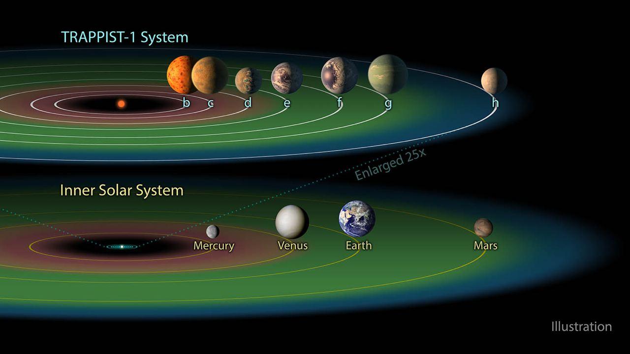 In questa illustrazione è possibile osservare che l'orbita di Mercurio, il pianeta più vicino alla nostra stella, contiene abbondantemente quelle degli esopianeti di TRAPPIST-1. La regione in verde rappresenta la zona abitabile. Credits: NASA/JPL-Caltech
