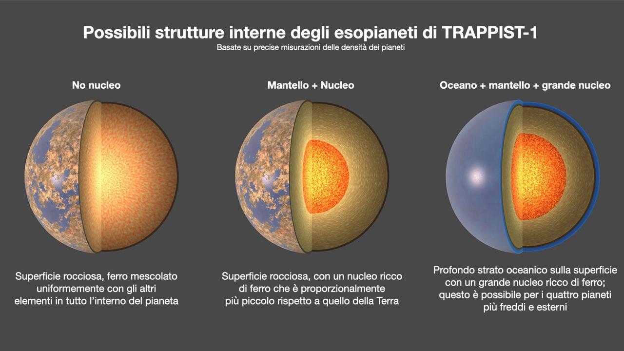 Tre possibili strutture dei pianeti di TRAPPIST-1. Questi scenari sono consistenti con le densità ottenute dai ricercatori grazie alle ultime analisi svolte. Credits: NASA/JPL-Caltech. Traduzione: Chiara De Piccoli per Astrospace.it