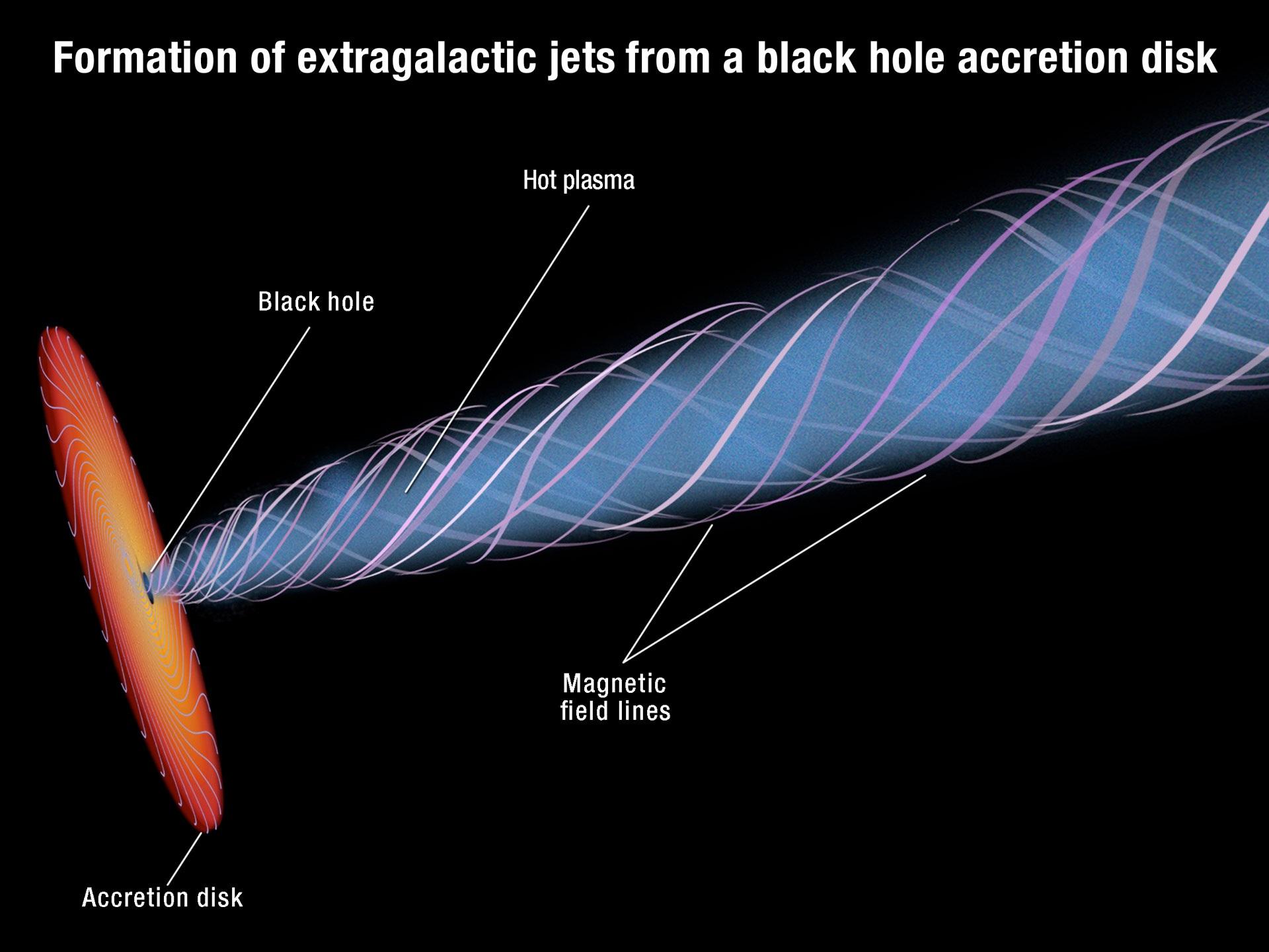 BlackHoleJet diagramma