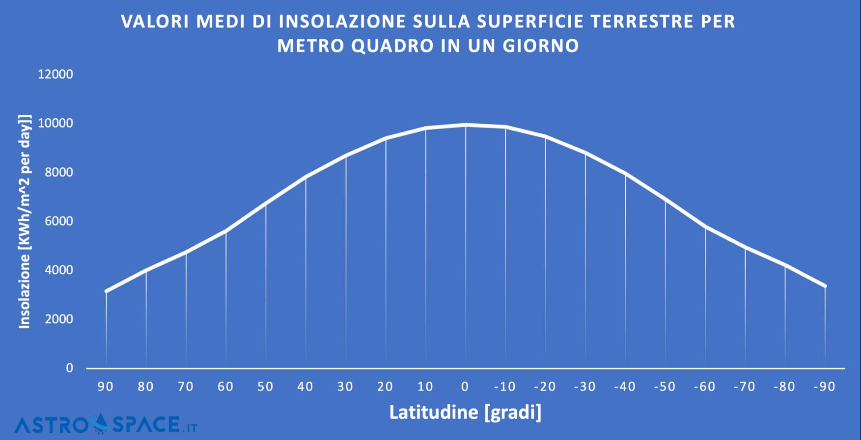 Insolazione media per latitudine sulla superficie terrestre. L'andamento è significativo. Si nota come l'insolazione totale per metro quadro diminuisce in base alla latitudine. L'andamento è simile a quello sulla Luna (con valori diversi). Dati EU Science Hub. Credits: Astrospace.it