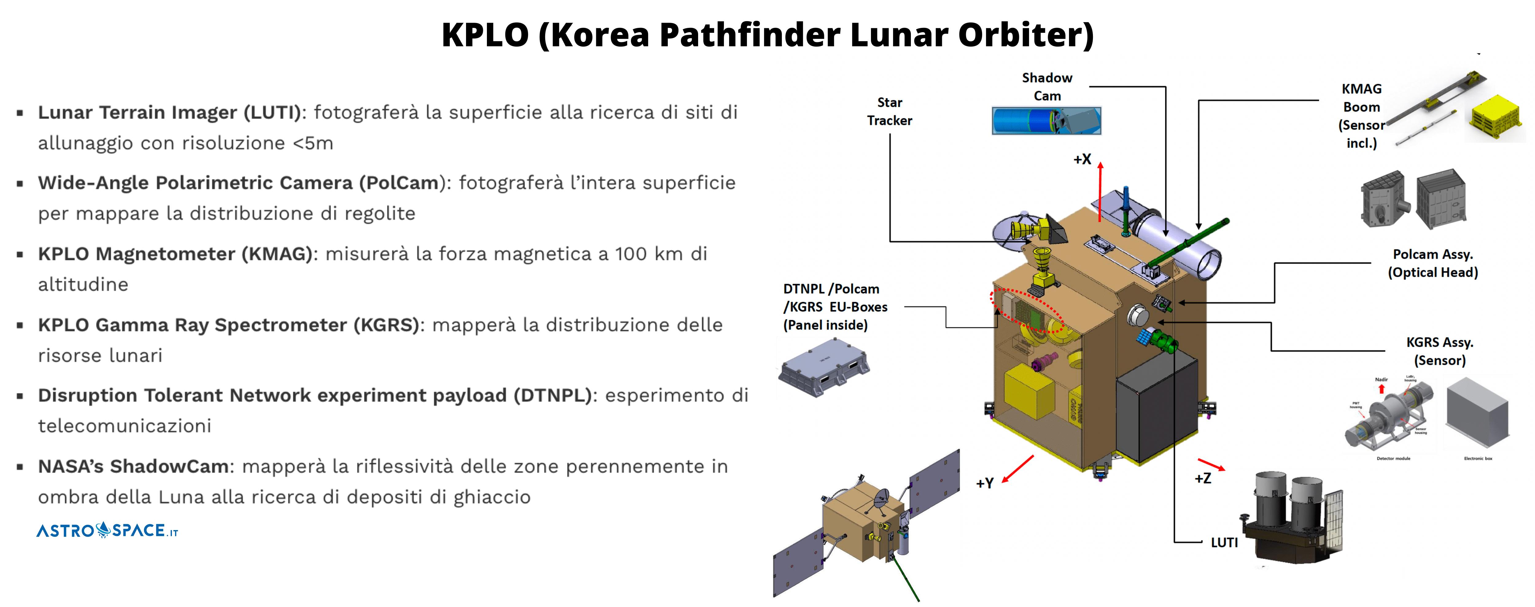 Dettaglio degli strumenti a bordo del satellite Coreano KPLO. Credits: KARI/Astrospace.it