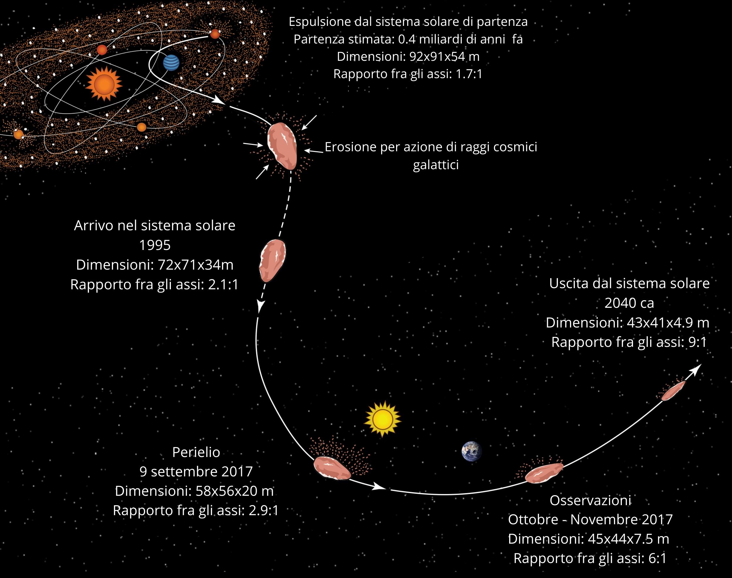 La storia di oumuamua, a partire dalla sua formazione, stimata a 0.4 miliardi di anni fa. Per ogni passaggio interstellare sono rappresentate le dimensioni e il rapporto fra lunghezza e altezza. Credits: S. Selkirk/ASU. Traduzione Astrospace.it
