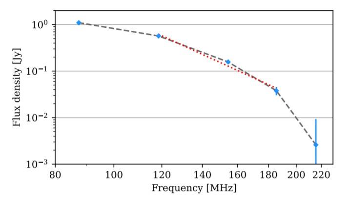 Plot intensità vs frequenza