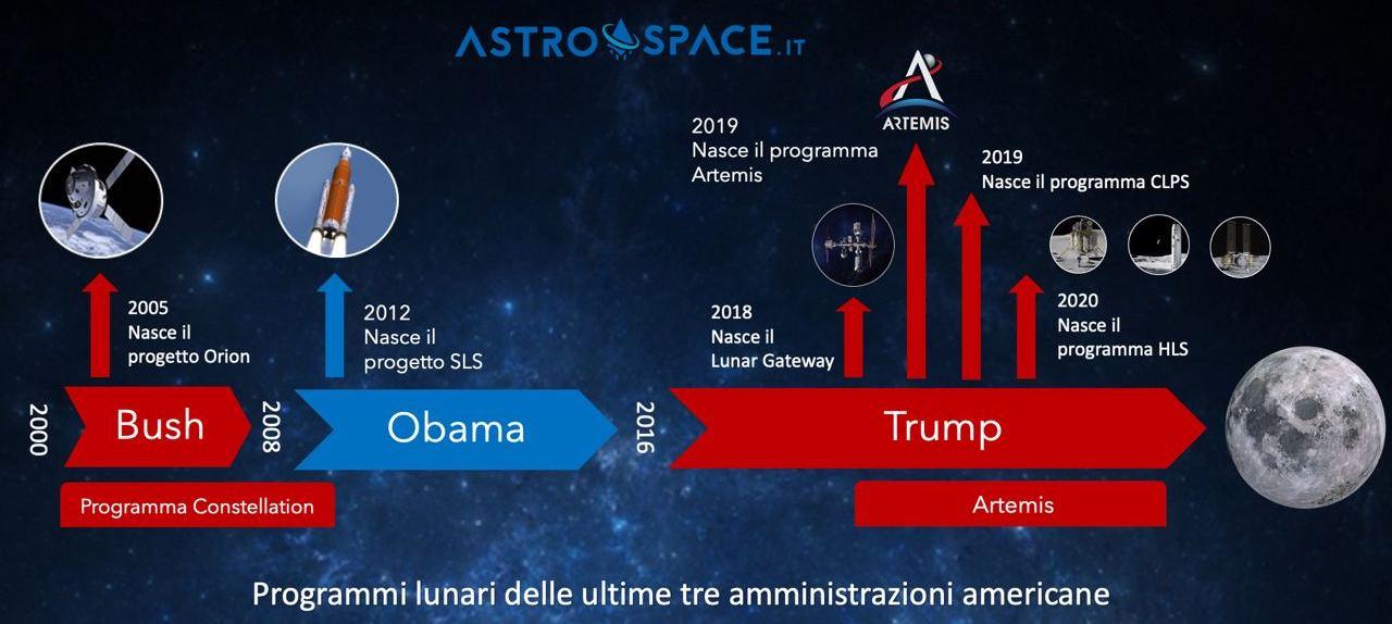 I programmi lunari delle ultime tre amministrazioni americane. Credits: Astrospace.it