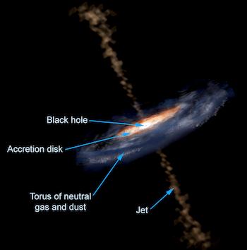 Struttura getti quasar