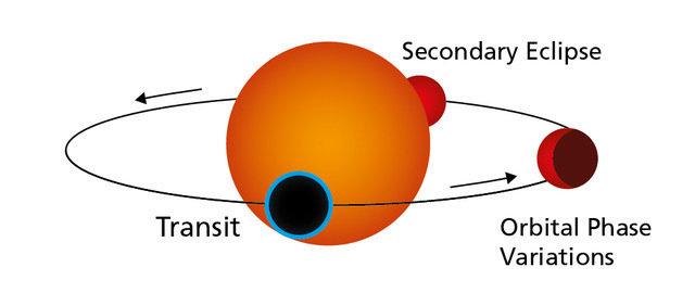 Spettroscopia di transito