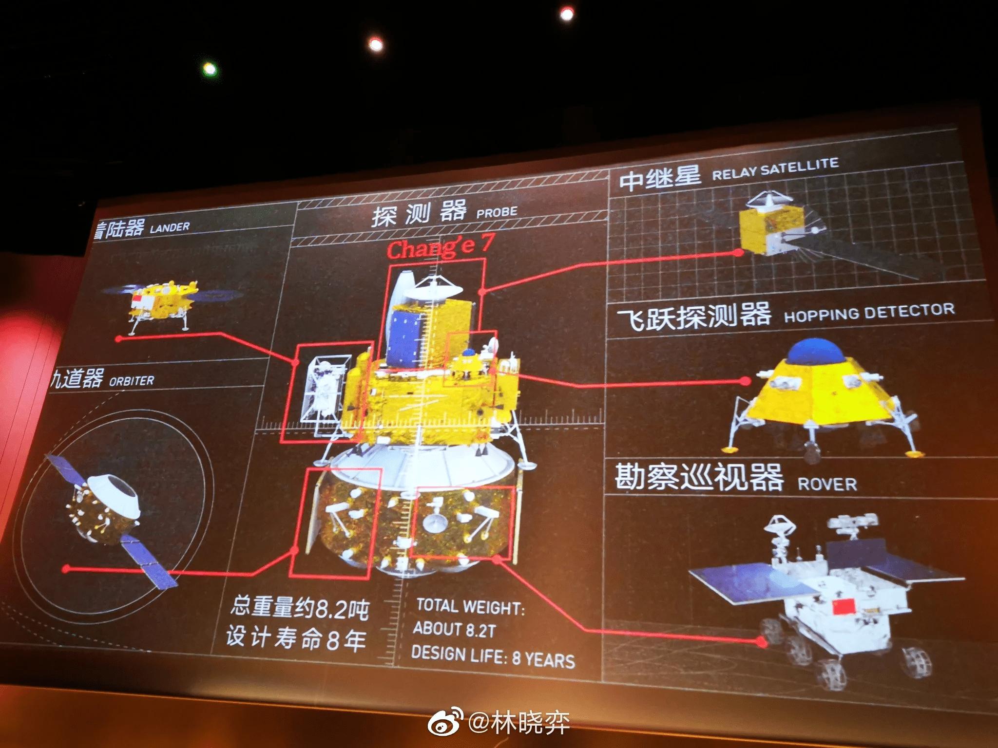 Uno schema possibile della futura missione Chang'e 7.