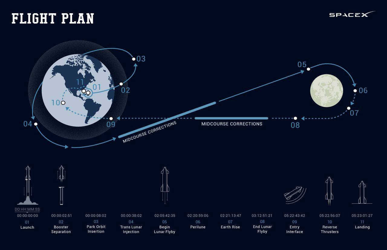 La traiettoria completa del viaggio di DearMoon. Credits: SpaceX.