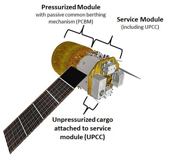 La disposizione della capsula HTV-X. Da sinistra: il modulo pressurizzato, il modulo di servizio, e all'esterno lo spazio per il carico non pressurizzato. Credits: JAXA.