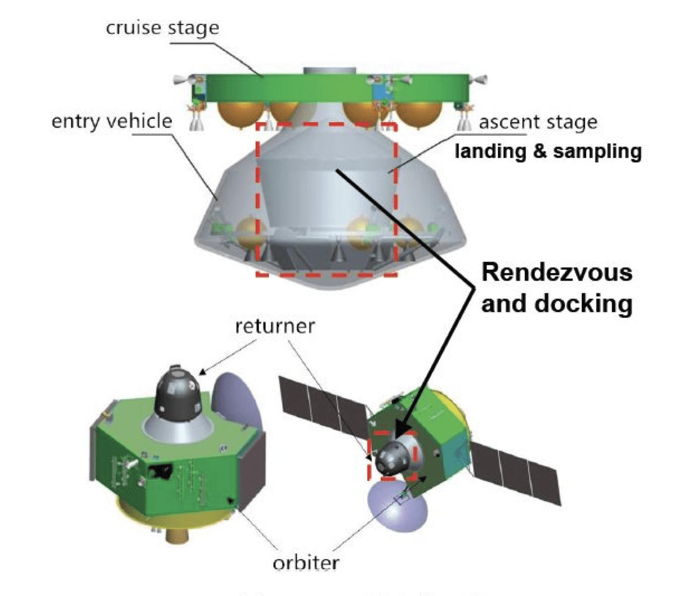 Uno schema provvisorio della missione MSR della Cina. Credits: Nanjing University of Aeronautics and Astronautics